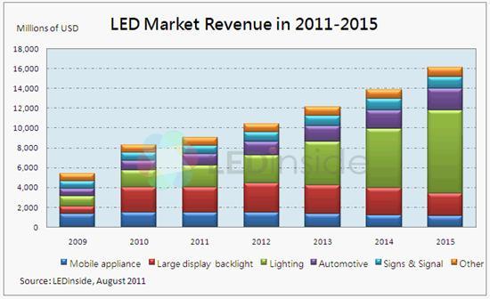 Led Market And Industry Outlook 2012 Ledinside