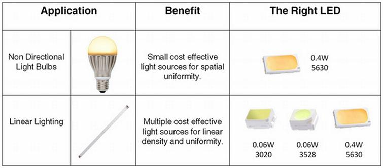 Everlight's New Low/Mid Power LED Family Provides Total Solution for