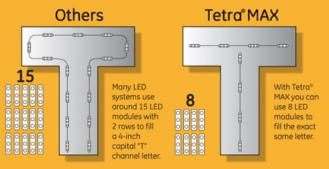 though slightly less bright the outstanding uniformity of ges led systems maintains impressive illumination across letter faces with fewer modules