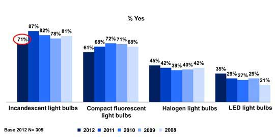 Of Us Homes Have Ditched Incandescent