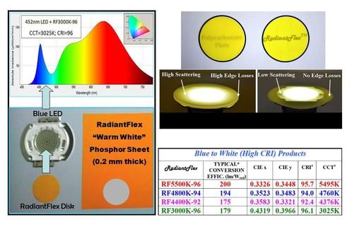 phosphortech introduces new radiantflex product line for high cri