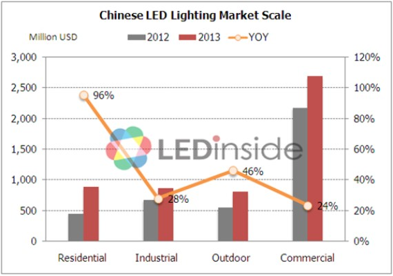 LEDinside?Chinese LED Lighting Market Achieves an Annual Increase of 36% in 2013 and the Growth in Residential Lighting Market Exceeds 90%  sc 1 st  LEDinside & LEDinside?Chinese LED Lighting Market Achieves an Annual Increase ...