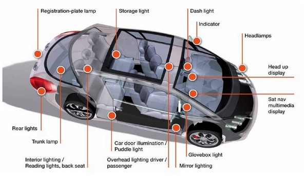 OSRAM: OLED Will Be the Next Automotive Lighting Trend - LEDinside