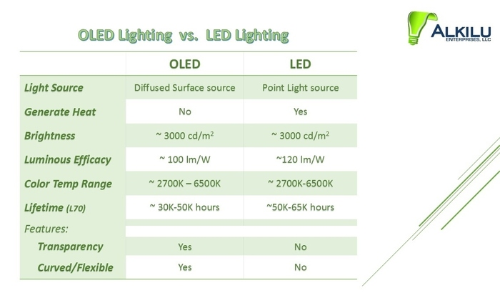 Alkilu Kickstarts Affordable Oled Lighting Project Ledinside