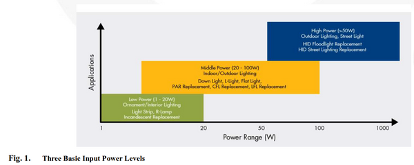 Fairchild Semiconductor White paper, Low Power LED