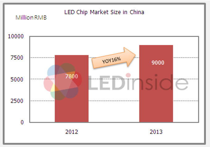 Led chip led chip suppliers uk led chip suppliers uk images sciox Images