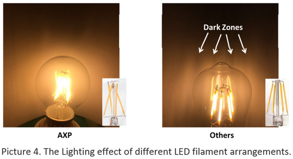 ... other \u201cChristmas Tree\u201d type LED Filament designs emerging onto the market. Picture 4 compares the lighting effect between the AXP l& and other brands. & The Next Generation of LED Filament Bulbs - LEDinside