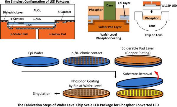 how to make led wafer