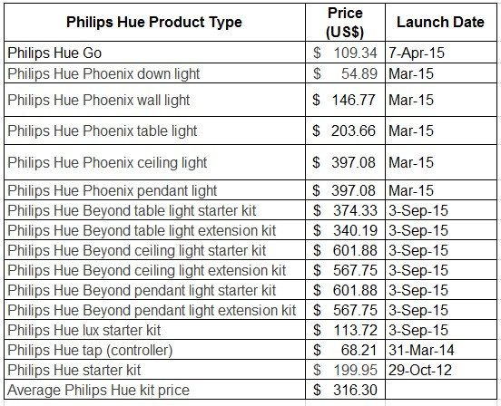 Philips Hue Kit Prices During Initial Launch Ledinside Is Using As The Major Example Because Company Was One Of First To Develop Smart