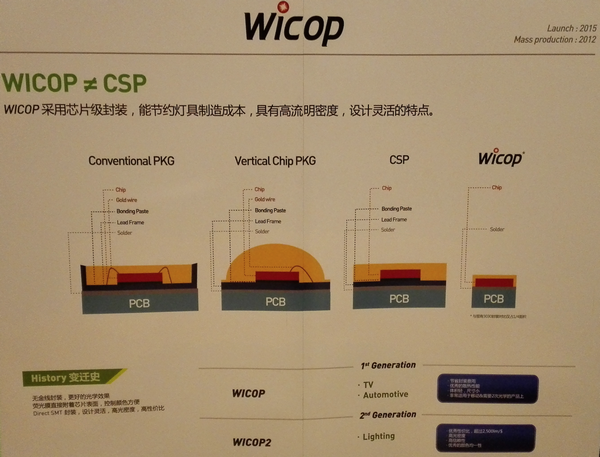 Seoul Semiconductor Vying to Clinch Global Top Market Position with Wicop2  LEDinside