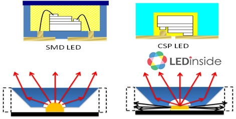 When Will CSP LED Become Mainstream in Lighting ...