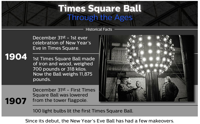 Where Does The Ball Drop In Times Square