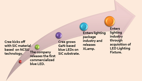 Analyses Of Five Major Led Manufacturers Vertical