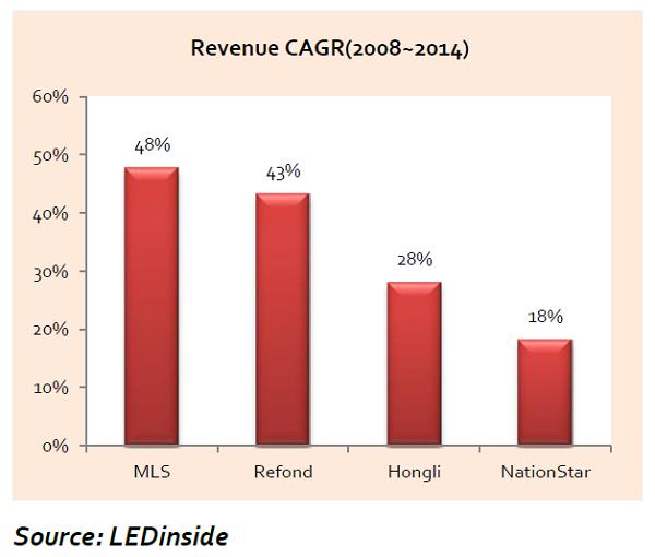 Revenue CAGR 2008-2014