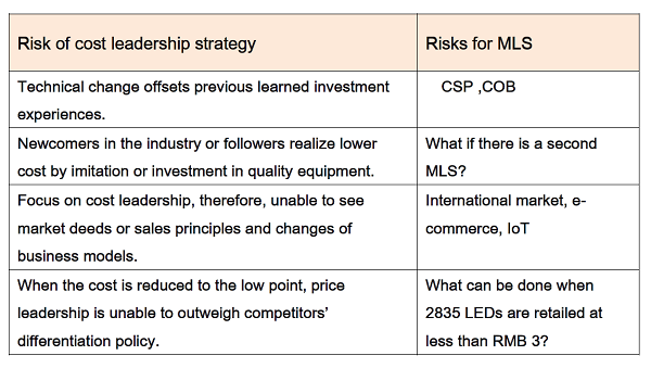 RIsk of cost leadership strategy and MLS