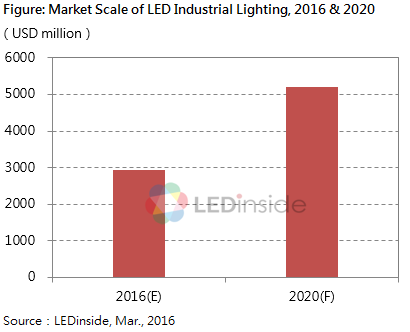 2016 Global Industrial Explosion-Proof L& / High-end Commercial Lighting Market and Southeast Asian Lighting Market-LEDinside  sc 1 st  LEDinside & 2016 Global Industrial Explosion-Proof Lamp / High-end Commercial ...
