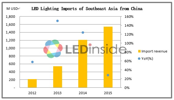 Among the major countries Vietnam has obtained rapid growth in LED lighting product imports from China in the recent two years because of its large ...  sc 1 st   LEDTEC ASIA  & LEDTEC ASIA :: azcodes.com