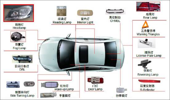 analyses of chinese automotive led lighting supply chain and trends