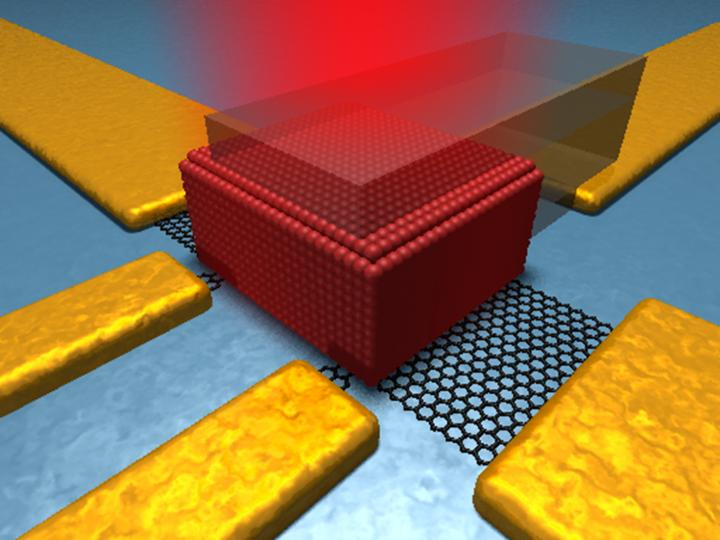Icfo Develops A New Form Of Hybrid Photodetectors With Qd