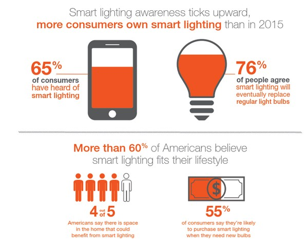 sylvania socket survey shows rise of smart lighting in u s ledinside