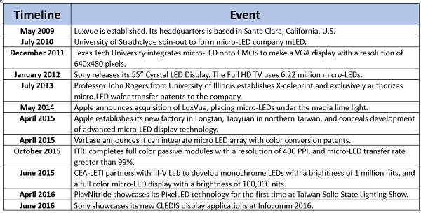 Sony and Apple's Micro-LED Display Market Strategy - LEDinside