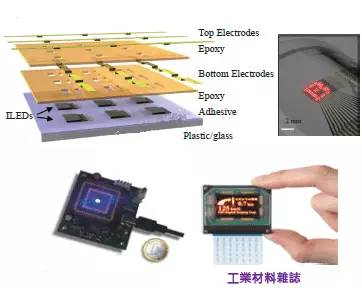 Overview Of Micro Led History And Current Developments
