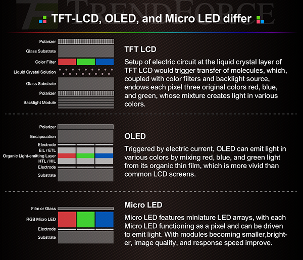 Micro LED: Understand the New Display Technology in 3