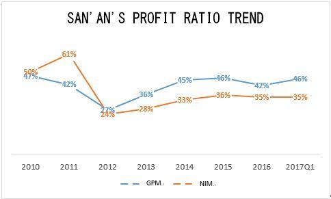 SAN' AN's profit ratio trend