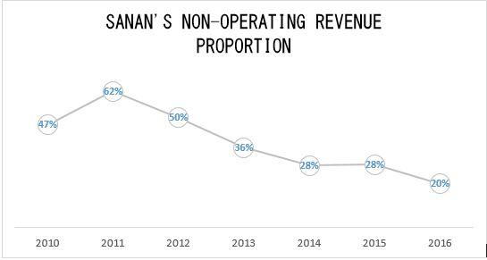 Sanan's non--operating revenue proportion