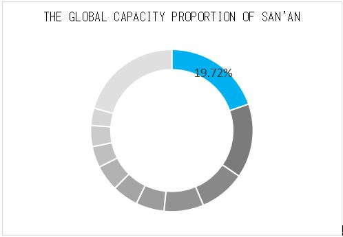 the golobal cpaacity proportion of san'an