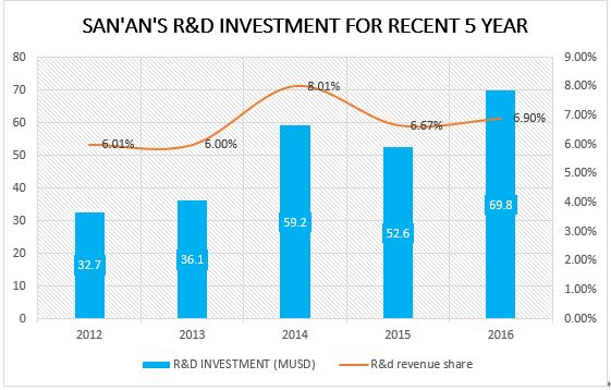 San'an's R&D investment for recent 5 year