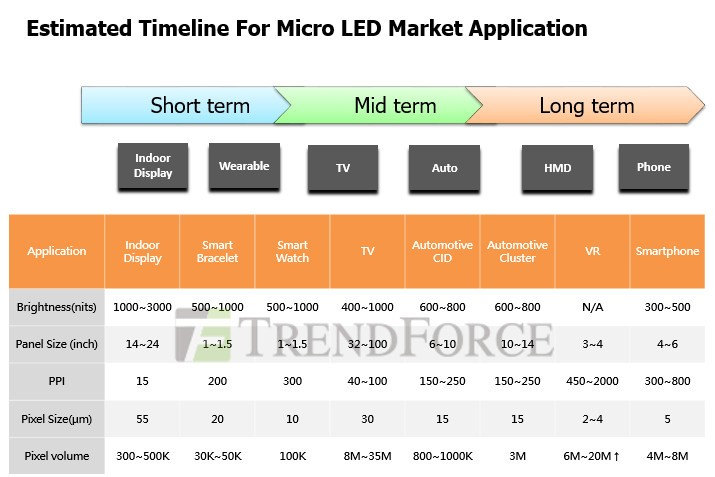 Revving Towards Commercialization Micro Led Tvs May Come