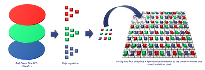 Color in Next Generation Micro LED Microdisplays - LEDinside