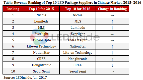 Nichia Remained Revenue Leader In China S Led Package