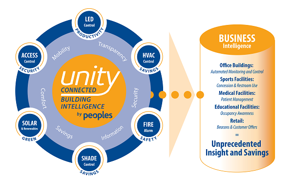 Unity Connected Building Intelligence by Peoples Electric