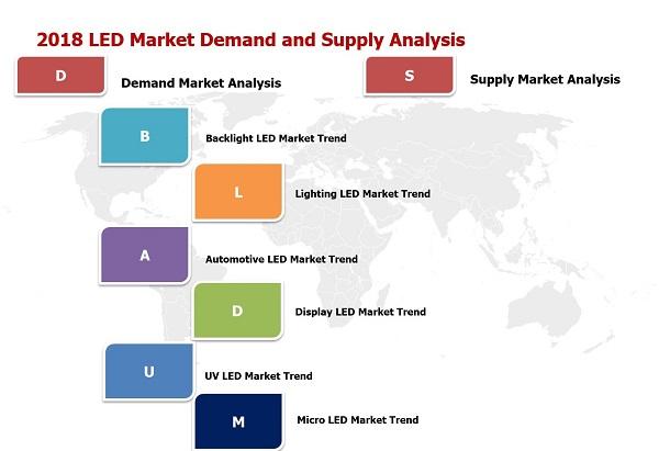 Global Automotive Led Market Outlook In 2018 Ledinside