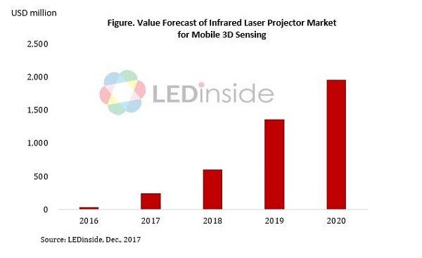 VCSEL Market Value Hits USD 246 Mil While 3D Sensing is