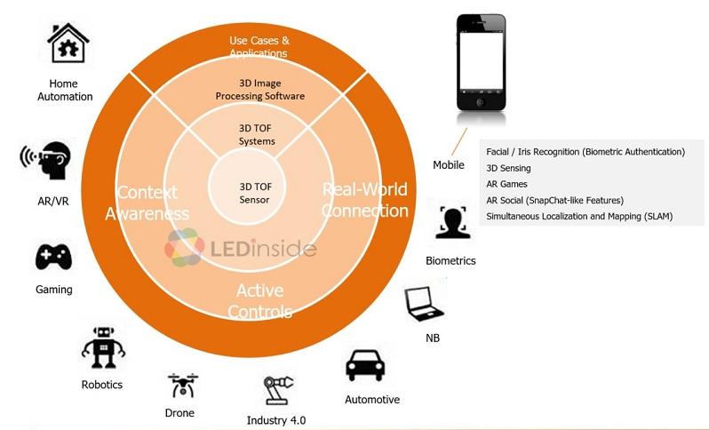 Tech Firms Scramble for VCSEL Technology - LEDinside