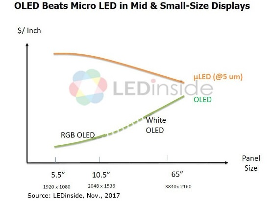 Quick Analysis: Samsung Just Showed Which Market Micro LED Can Get