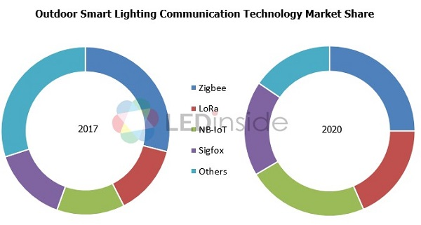 LEDinside: Development of Smart LED Lighting Market and