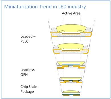 Philips Lumileds Chip Scale Packaging For Leds Ledinside