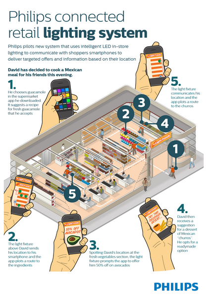 Philips infograph of the light guide system designed for retail applications such as supermarkets. (LEDinside/Philips)  sc 1 st  LEDinside & Philips Launches Smart LED Light Guide System for Retail ... azcodes.com