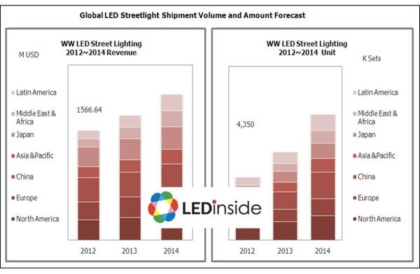Ledinside Global Led Outdoor Lighting Market Enters