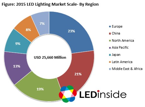Ledinside Global Led Lighting Market To Reach Us 25 7