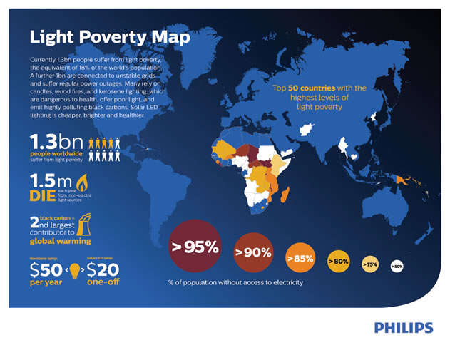Philips Lighting Committed To End Light Poverty Around The World - Poverty in the world 2015