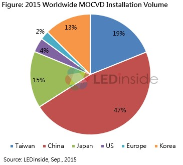 Ledinside:led Chip Market Sees Oversupply As China
