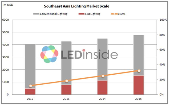 LED lighting developed rapidly in Southeast Asia thanks to its infrastructure construction in addition the development and impact of the Association of ...  sc 1 st  LEDinside & Market Growth and Uniform Standards Assist LED Manufacturers to ... azcodes.com