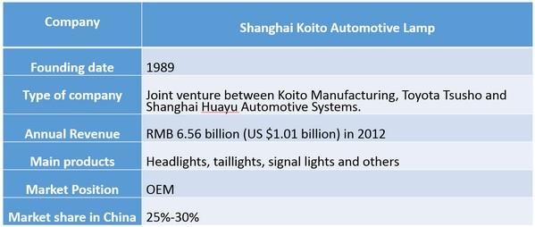 Shanghai Koito Automotive Lamp Basic Info Source LEDinside