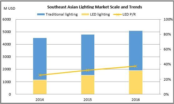 Ledinside Southeast Asia Led Lighting Market Scale And