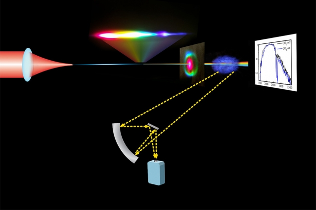Forscher entwickeln Mid-IR-Lasersystem zur Detektion atmosphärischer Chemikalien - LEDinside